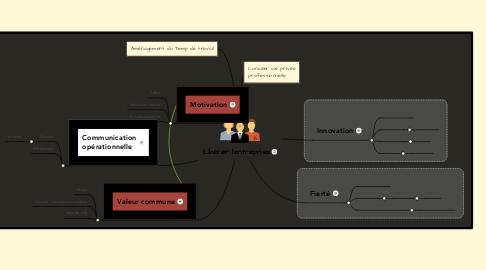 Mind Map: Libérer l'entreprise