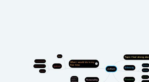 Mind Map: Jotham