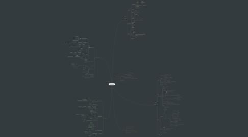 Mind Map: Arv og miljø