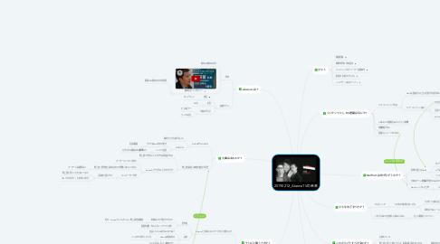Mind Map: 20190212_AbemaTVの未来