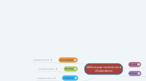 Mind Map: Мобильные технологии в образовании