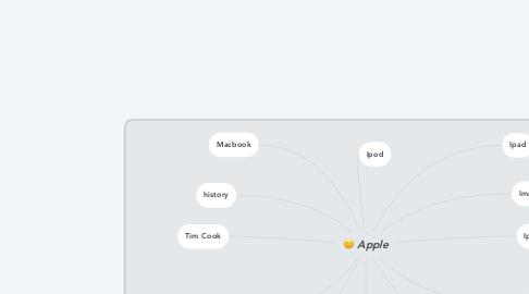 Mind Map: Apple