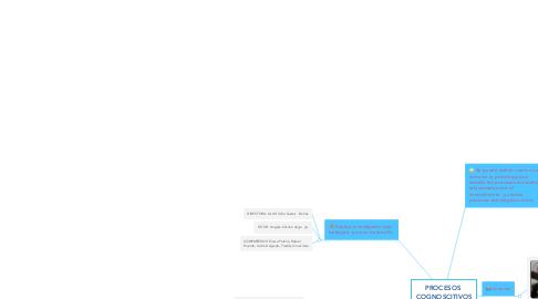 Mind Map: PROCESOS  COGNOSCITIVOS