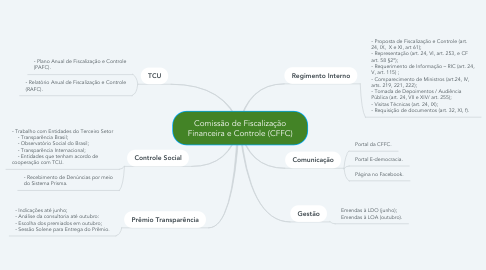 Mind Map: Comissão de Fiscalização Financeira e Controle (CFFC)
