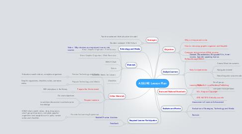 Mind Map: ASSURE Lesson Plan