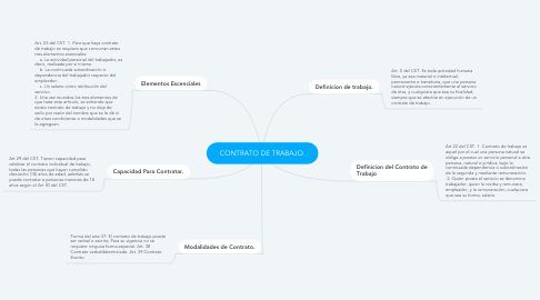 Mind Map: CONTRATO DE TRABAJO.