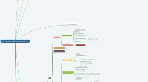 Mind Map: Cópia do Builderall para Marketing Multinível [MMN]