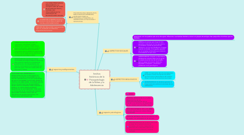 Mind Map: Entornos competencias comunicativas