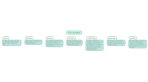Mind Map: Pilares da qualidade