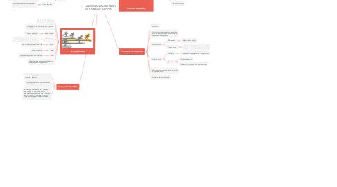 Mind Map: LAS ORGANIZACIONES Y SU ADMINISTRACIÓN