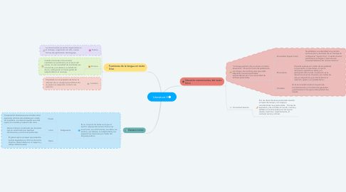 Mind Map: Literatura II