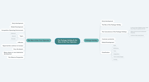 Mind Map: The Package Holiday & the Rise of the Tour Operator