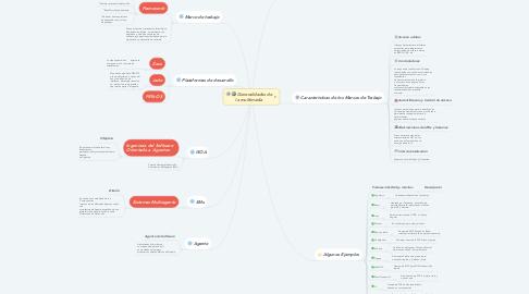 Mind Map: Desarrollo de Agentes de  Software sobre una  Arquitectura Basada en  Componentes.