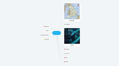 Mind Map: ROWLATT