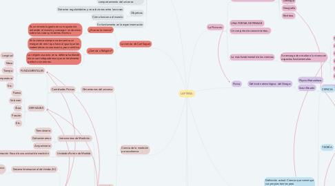 Mind Map: LA FÍSICA.