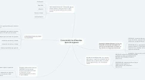 Mind Map: Conociendo los diferentes  tipos de ingresos