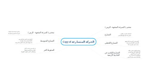 Mind Map: Copy of الحركة المتسارعة