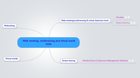 Mind Map: Web meeting, conferencing and virtual world tools