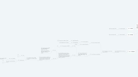 "Mind Map: Introduction :    ""Bienvenu...."""