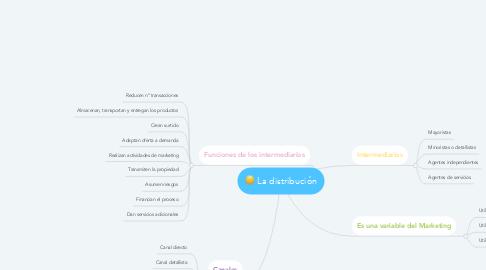 Mind Map: La distribución