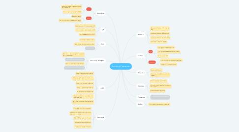Mind Map: Backlog Comercial