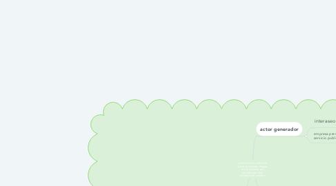 Mind Map: conflicto socio- ambiental barrio comfenalco ibague tolima afectada por lixiviados del carro recolector de residuos