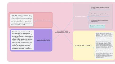 Mind Map: CASO DE ESTUDIO EMPRESA DE SOFTWARE
