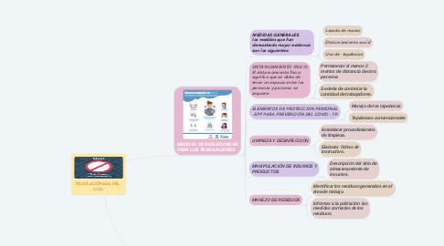Mind Map: ENTORNO DE  APRENDIZAJE.