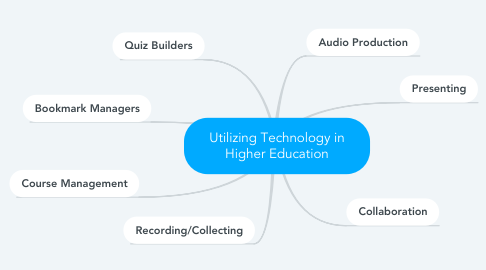 Mind Map: Utilizing Technology in Higher Education