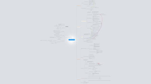 Mind Map: Innovation Processes