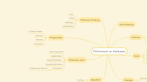 Mind Map: Militarismus im Kaisereich