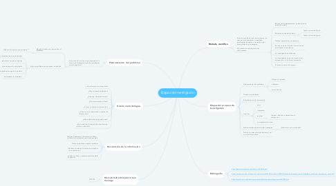 Mind Map: Etapas de Investigación