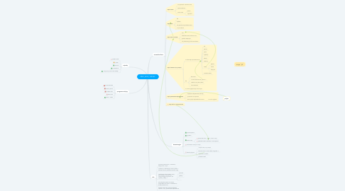 "Mind Map: VZA1_2019_""MOJE"""