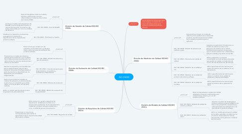 Mind Map: ISO 25000