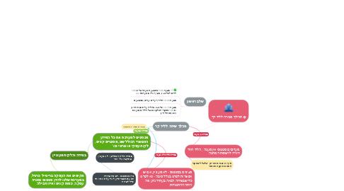 Mind Map: תהליך מכירה לליד קר