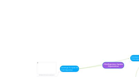 Mind Map: CiberSegurança Aspetos Organizativos