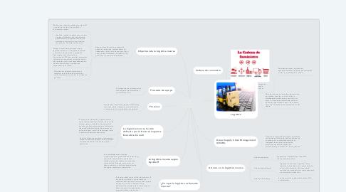 Mind Map: Logística inversa un proceso de impacto ambiental y productividad