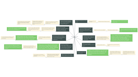 Mind Map: WHAT SECOND YEARS ARE SAYING: