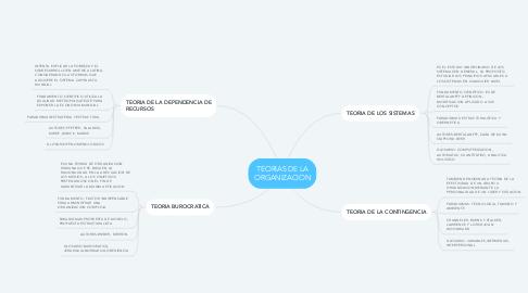 Mind Map: TEORIAS DE LA ORGANIZACION