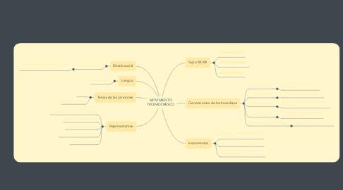 Mind Map: MOVIMIENTO TROVADORESCO