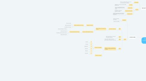 Mind Map: Normas da ISO para  Qualidade do Processo de  Software