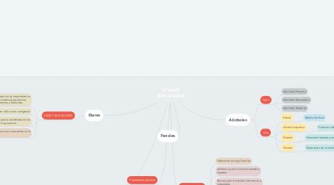 Mind Map: Grupos funcionales