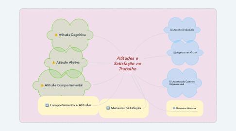 Mind Map: Atitudes e Satisfação no Trabalho