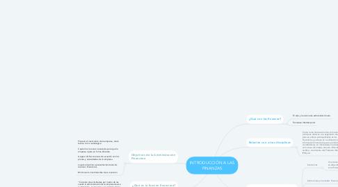 Mind Map: INTRODUCCIÓN A LAS FINANZAS