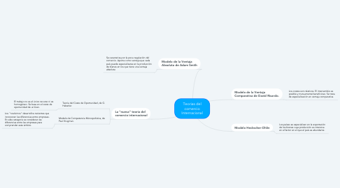 Mind Map: Teorias del comercio Internacional