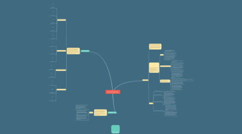 Sistem Operasi Perangkat Keras Dan Perangkat Lu Mindmeister