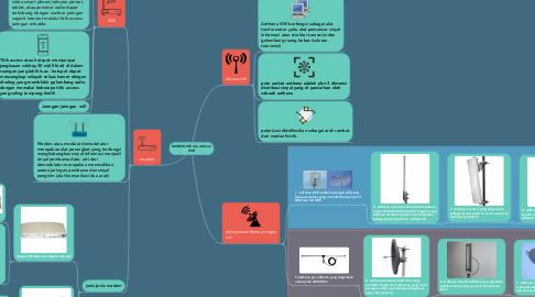 Mind Map: MODEM,Wifi dan Anthena WIFI