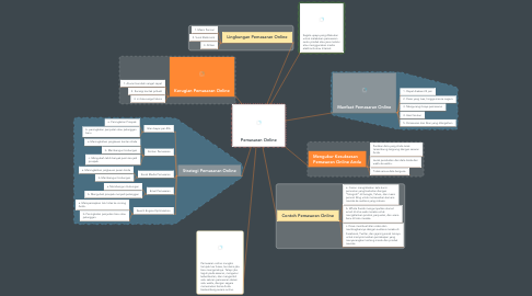 Mind Map: Pemasaran Online