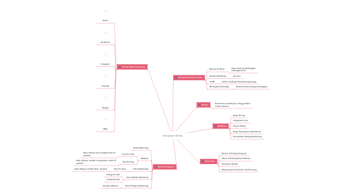 Mind Map: Pemasaran Online
