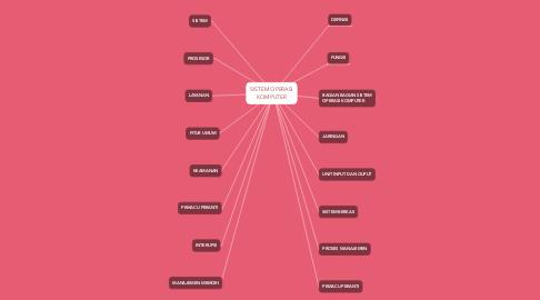Mind Map: SISTEM OPERASI KOMPUTER